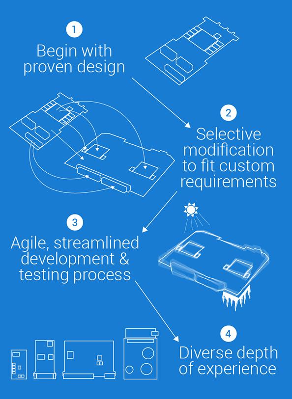 X-ES Design Process